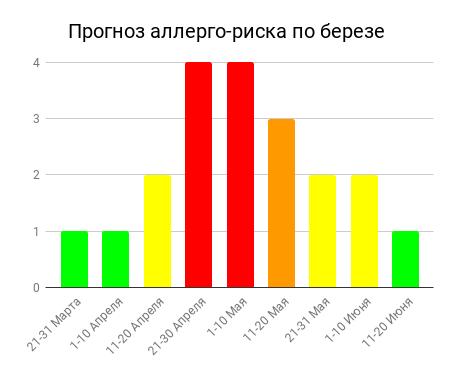 Прогноз аллерго-риска по березе (pollenlab.ru))