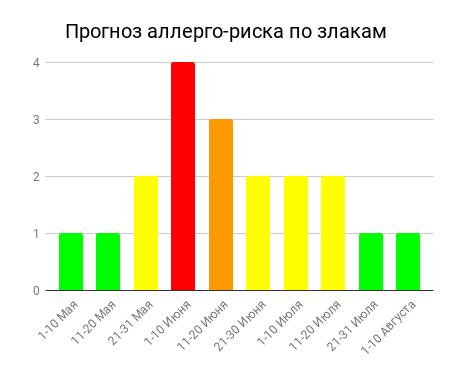 Прогноз аллерго-риска по злакам (pollenlab.ru)