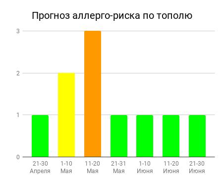 Прогноз аллерго-риска по тополю (pollenlab.ru)
