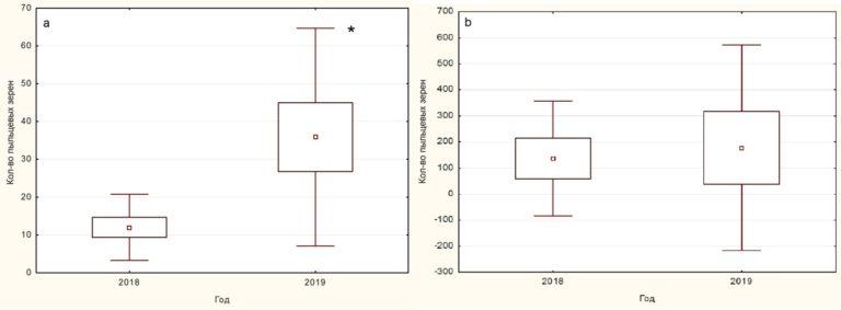 Динамика изменения концентрации пыльцы растений рода Betula (pollenlab.ru)