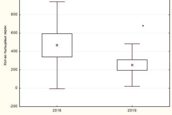 Динамика изменения концентрации споровых грибов (pollenlab.ru)